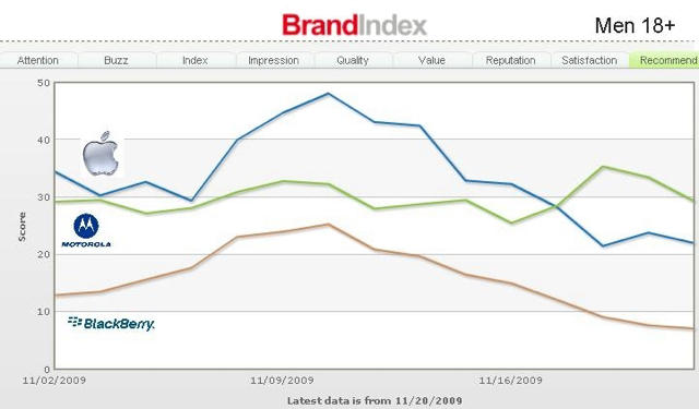 brand-loyalty-index