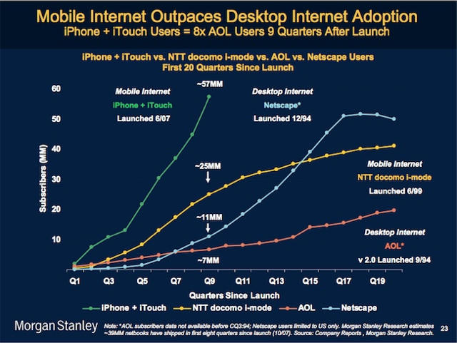 Apple's iPhone and iPod had the fastest adoption ever, analysts say.