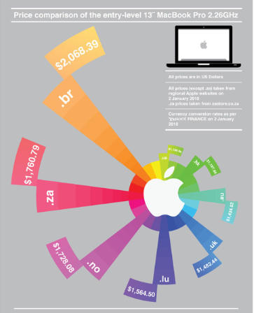 Infographic: the grotesque mark-ups of Apple products ...
