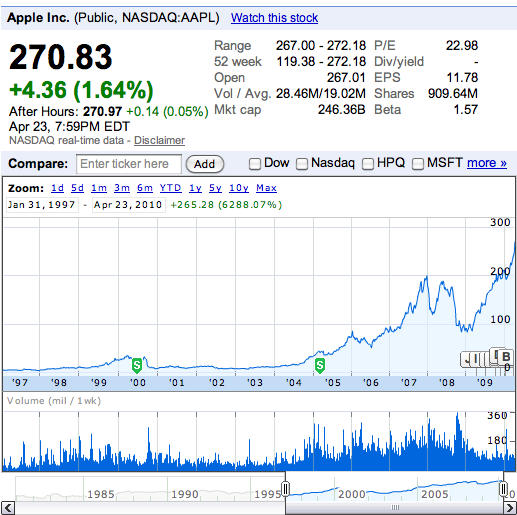 Aapl Stock Quote Real Time: Financially, At Least, Apple Stock A Better Purchase Than