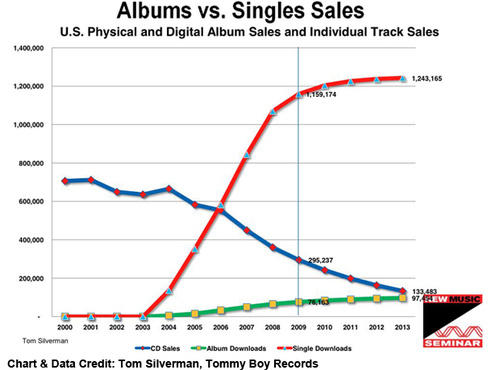 Music Industry CEO Asks If iTunes Killed The Album | Cult ...