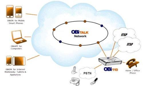 obi_network.jpg