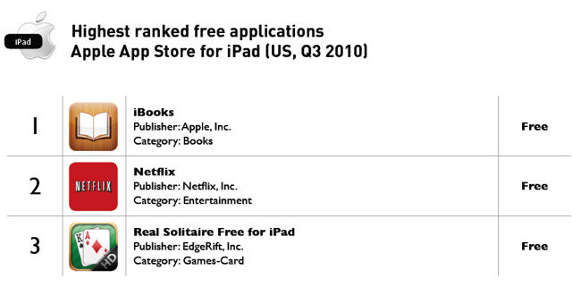 ibooks tops most popular free apps for iphone ipad cult of mac