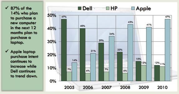 Trend Dell vs Apple