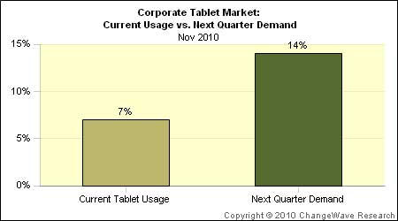 changewave-corporate_tablet_demand