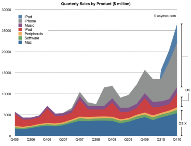 apple_sales_chart