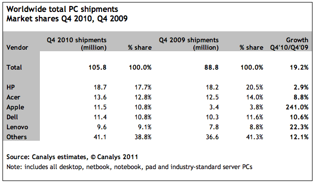 apple_shipments_2010