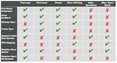 Nike+ Compatibility Chart