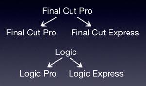 Pro vs Express Apps
