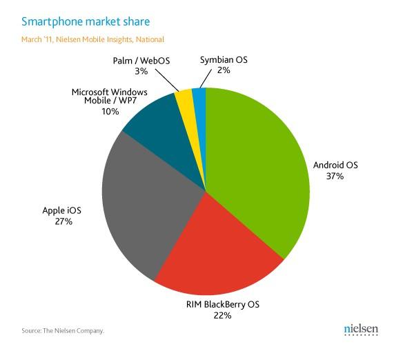 nielsen_smartphone_chart