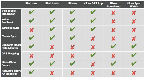 Nike Plus Feature Compatibility
