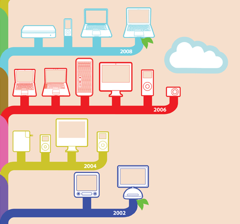 The Apple Family Tree [Infographic]