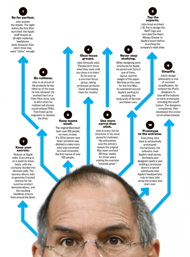 The 10 Commandments of Steve Jobs - Click For Full-Sized Version