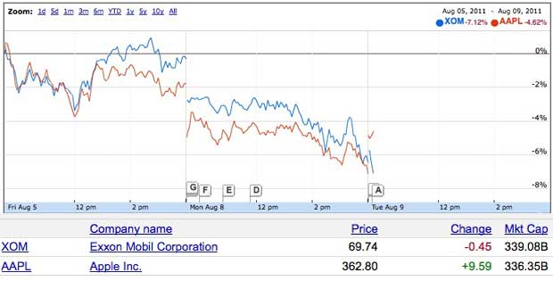 apple exxon stock
