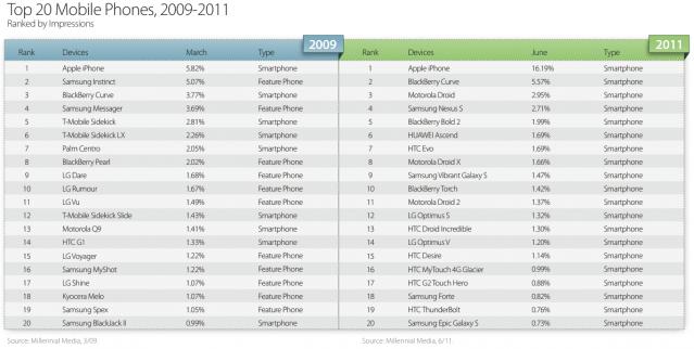Millennia-Media-top-smartphone-2009-2011