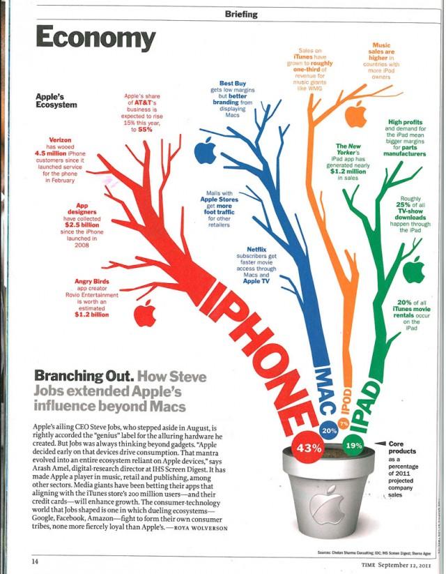 Apple-Ecosystem-Infographic-Time-Magazine