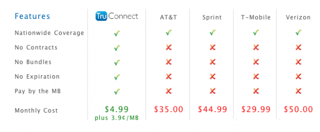 TruConnect Mobile Gives You Pay As You Go Internet on Your