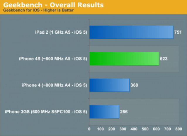 AnandTech-iPhone-4S-benchmarks