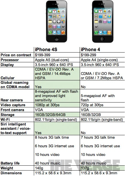 Iphone 4 Vs Iphone 5 Specifications