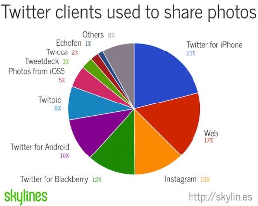 Twitter-Photos