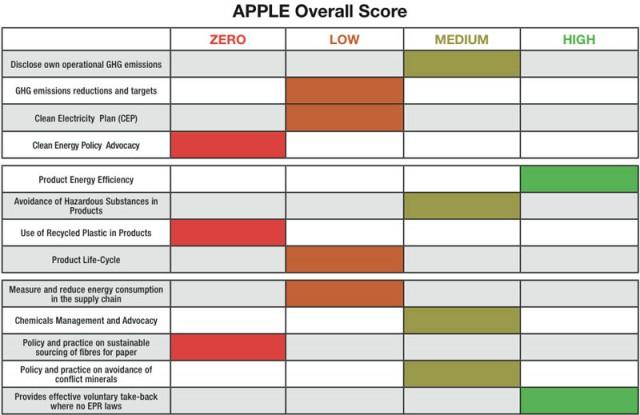 Apple-in-Greenpeace-report