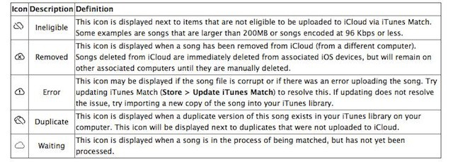 Check The Status Of Your Music In The Itunes Match Cloud Os X Tips