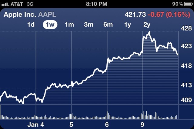 Apple stock all-time high January 2012