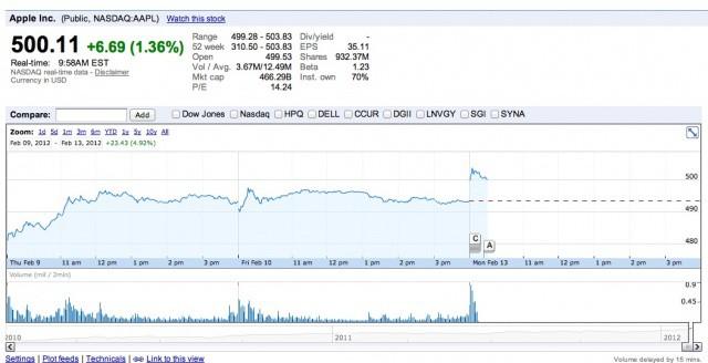 5c0edd63f4 Apple Stock Hits Historic High Of $500 Per Share Ahead Of iPad 3 ...