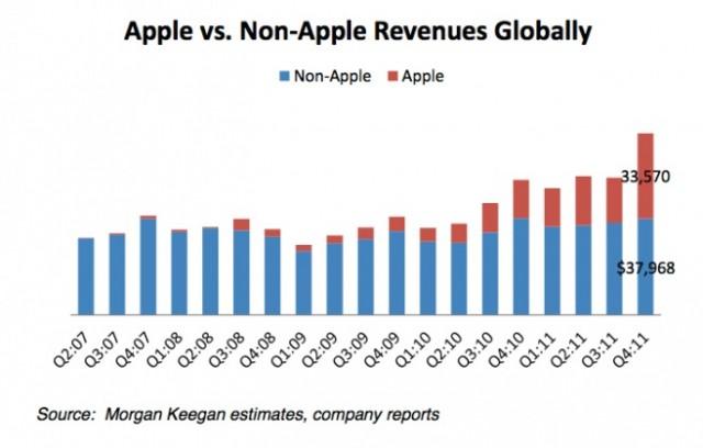 apple_non-apple_revenues