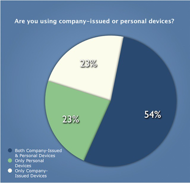 77% of people use personal tech on the job with or without company devices