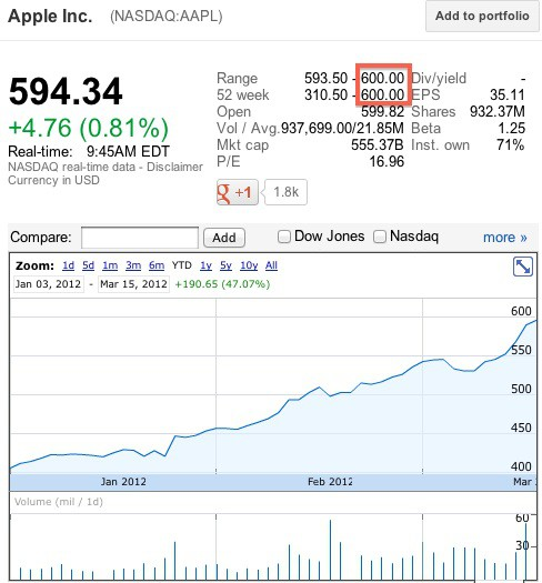 Aapl Stock Quote Real Time: Apple Stock Flirts With $600 Per Share