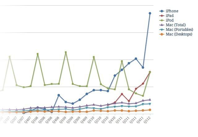 Apple's crazy unit sales. Chart Francesco Schwarz (CC BY 3.0)