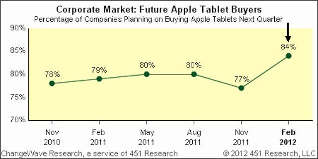 Business interest climbs on release of new iPad