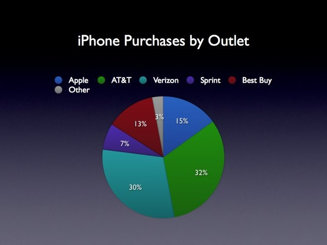 Best Buy's reach across the U.S. means it's selling almost as many iPhones as Apple.