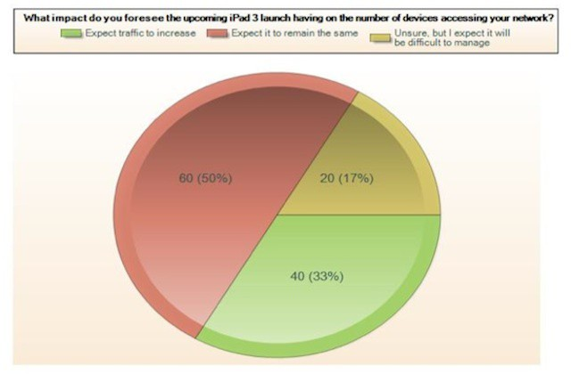 Brocade's survey on the impact of the new iPad