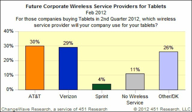 U.S. mobile carrier choices for business