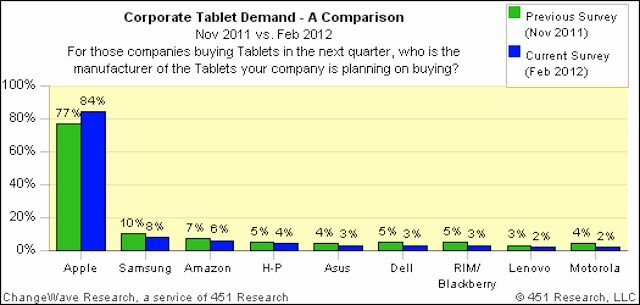 New iPad pushes pushes down business interest in competing tablets