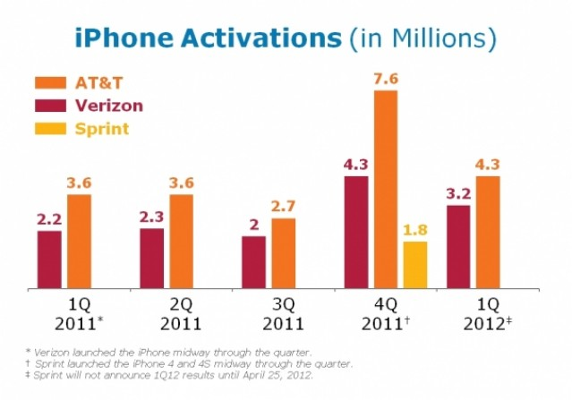 Maybe AT&T shouldn't be so quick to snub the iPhone.