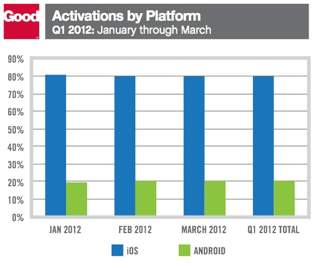 Good's data shows a consistent iOS to Android relationship