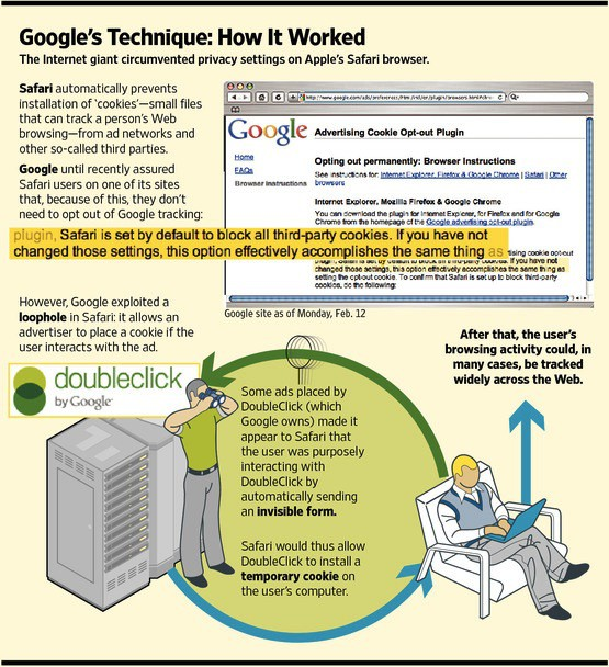 Wall Street Journal's illustration of how Google's tracking worked on Safari.