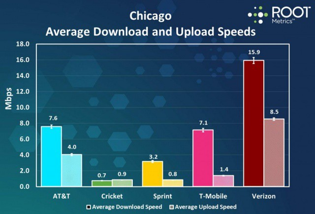 Performance of major carriers in Chicago