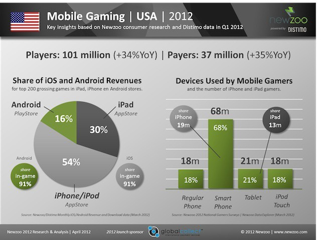 Newzoo_Mobile_Gaming_2012_USA_hr copy