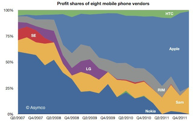 Apple continues to account for most of the mobile phone industry's profits