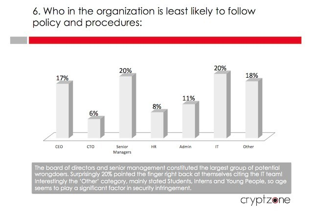 Executives and senior managers are the most likely to ignore security guidelines