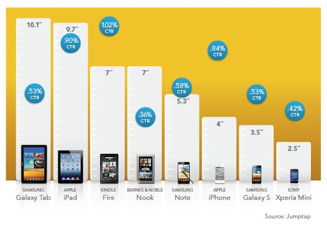 iPad and iPhone users are more likely to respond to ads than most Android users