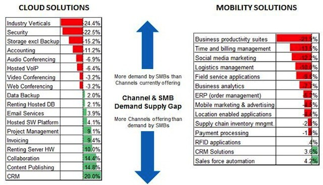 Small business demand is outstripping solutions across virtually all mobile categories.