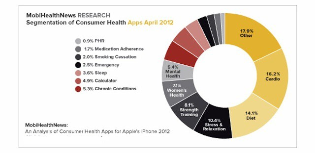 New trends show health-related apps are changing how patients experience healthcare.