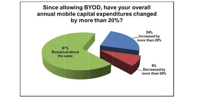 Less than 10% of companies report BYOD programs lead to cost savings.