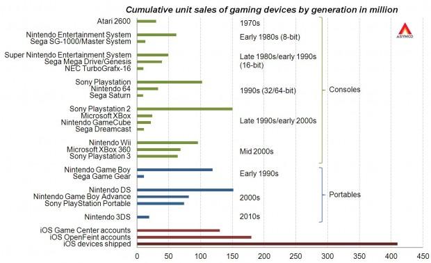 Asymco-gaming-chart