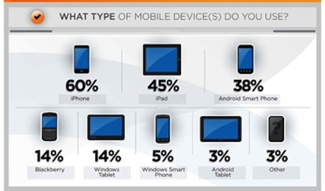 The iPhone and iPad are the most preferred mobile devices in healthcare.